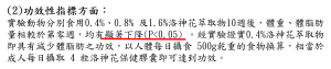 洛神花-功效性指標